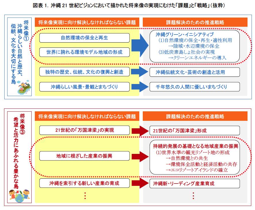 沖縄 21 世紀ビジョン