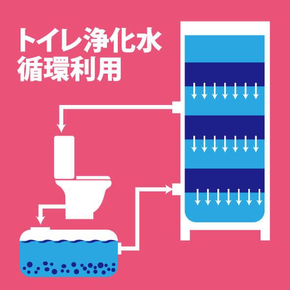 トイレ浄化水循環利用