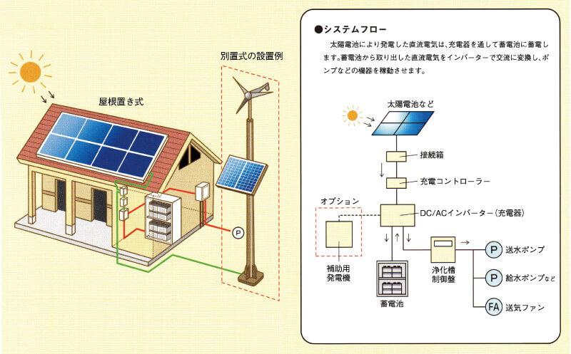 自立型再生可能エネルギー