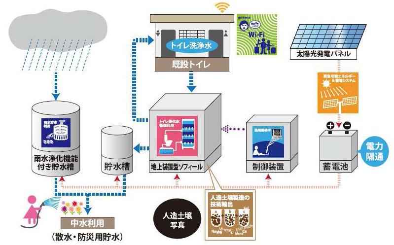 沖縄ソフィールテクノロジー システム図