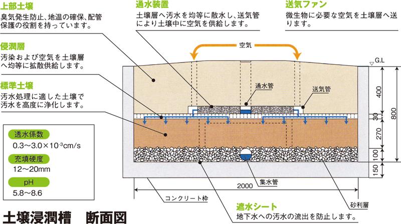 土壌浸潤図