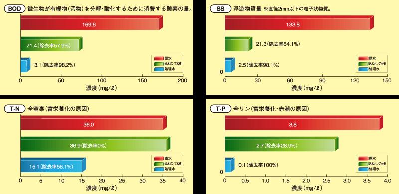 各採取位置の水質分析結果の平均値および原水に対する除去率