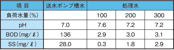 土壌浸潤槽への高負荷実験結果